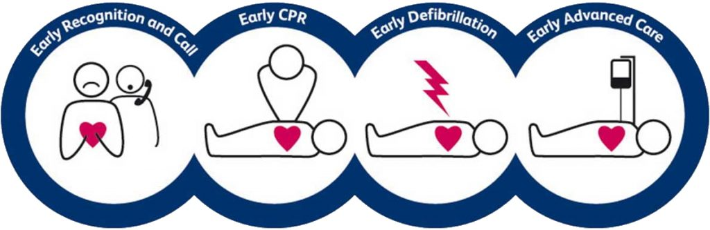 chain of survival - purchase or lease defibrillator fife first aid training